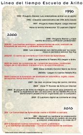 Inforgrafía Cronología Ariño
