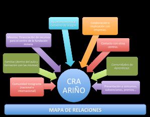 Mapa de relaciones de ARiño